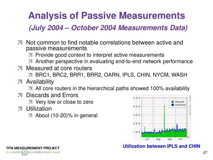 Analysis of Passive Measurements