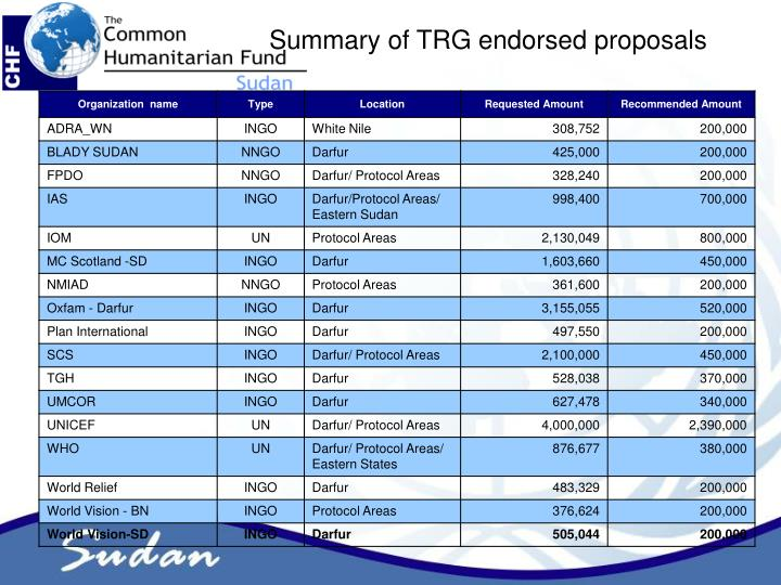 Summary of TRG endorsed proposals