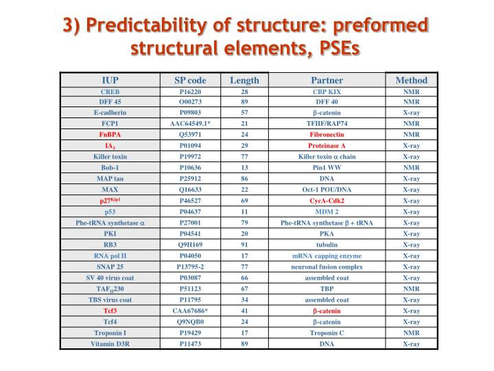 3) Predictability of structure: preformed structural elements, PSEs