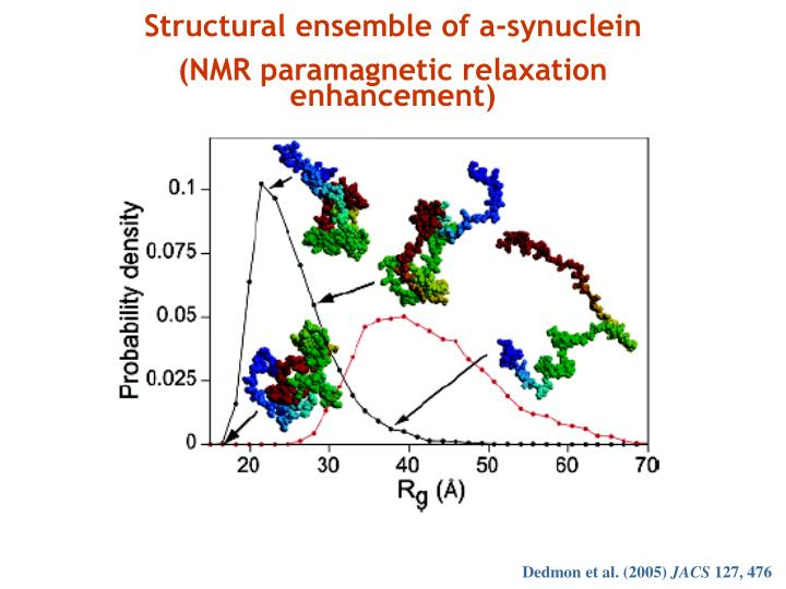 Structural ensemble of a-synuclein
