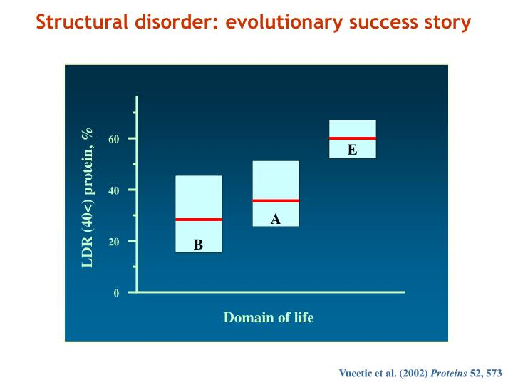 Structural disorder: evolutionary success story