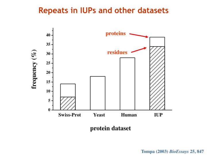 Repeats in IUPs and other datasets
