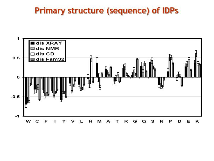 Primary structure (sequence) of IDPs