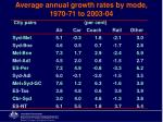 average annual growth rates by mode 1970 71 to 2003 04