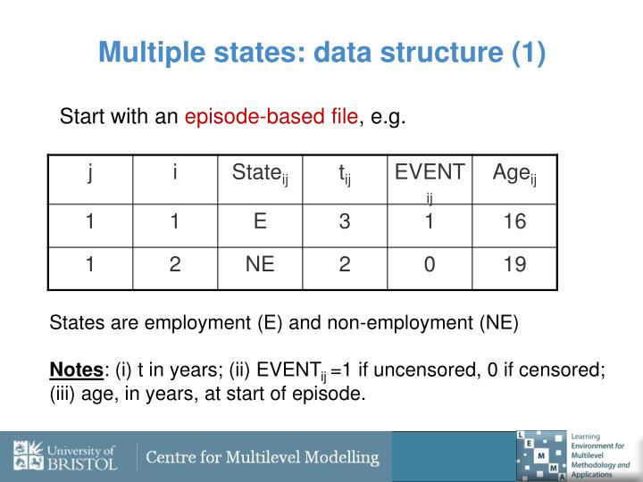 Multiple states: data structure (1)