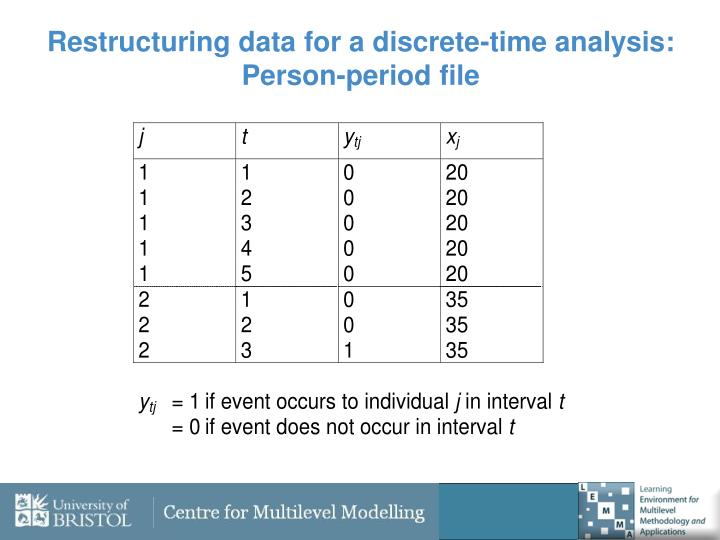 Restructuring data for a discrete-time analysis: Person-period file