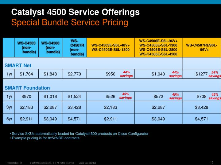 Catalyst 4500 Service Offerings