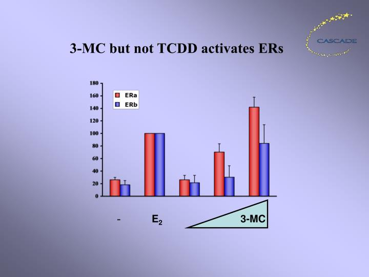 3-MC but not TCDD activates ERs