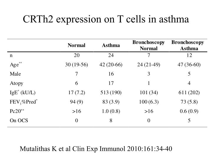 CRTh2 expression on T cells in asthma