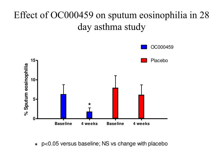 Effect of OC000459 on sputum eosinophilia in 28 day asthma study