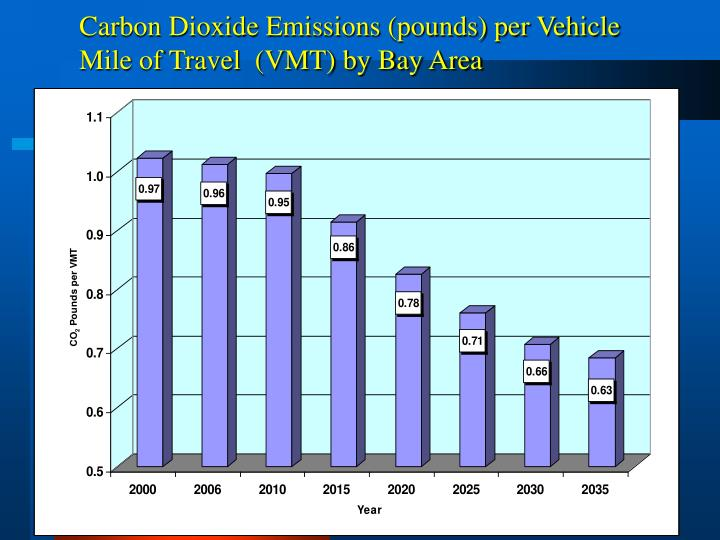 Carbon Dioxide Emissions (pounds) per Vehicle Mile of Travel  (VMT) by Bay Area