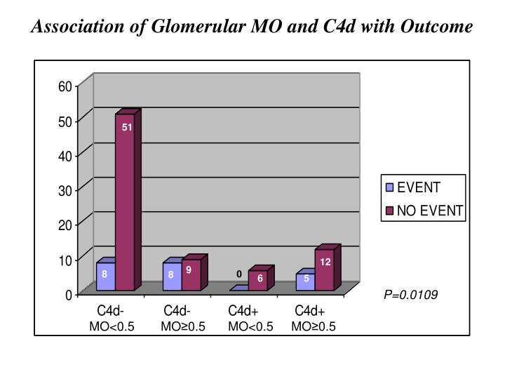 Association of Glomerular MO and C4d with Outcome