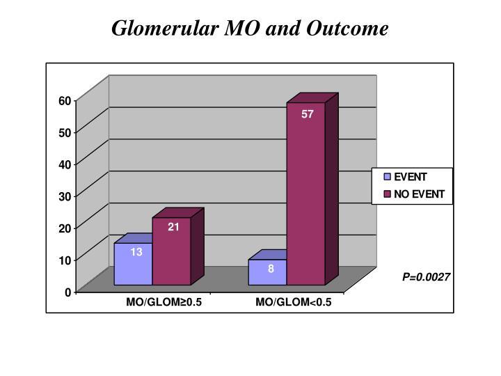 Glomerular MO and Outcome