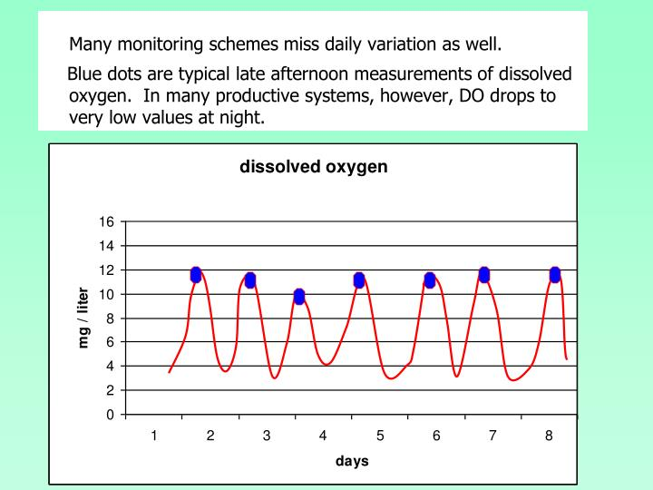 Many monitoring schemes miss daily variation as well.