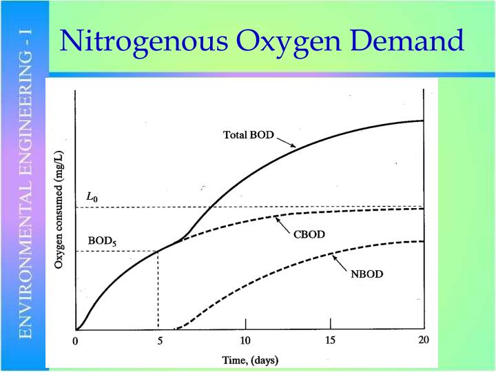 measurement of biochemical oxygen demand bod biochemical oxygen demand (bod) biochemical oxygen demand, bod, as it is commonly abbreviated, is one of the most important and useful parameters (measured characteristics) indicating the organic strength of a wastewater.