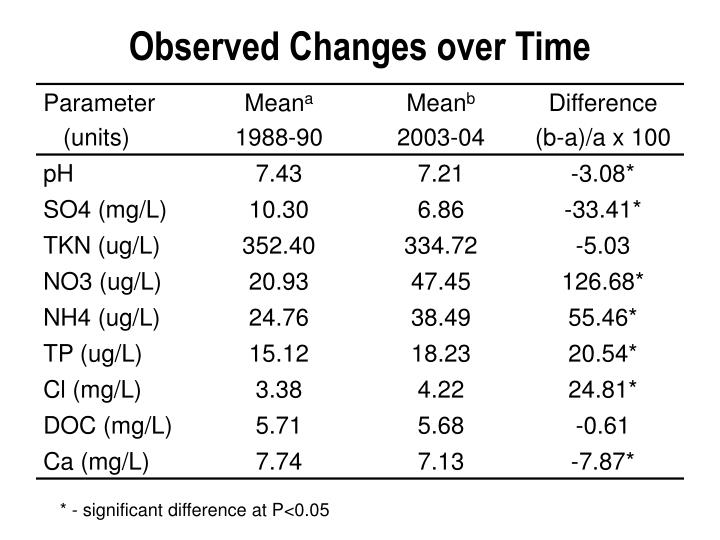Observed Changes over Time