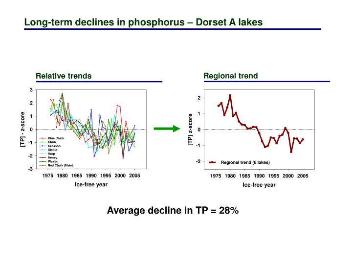 Long-term declines in phosphorus – Dorset A lakes