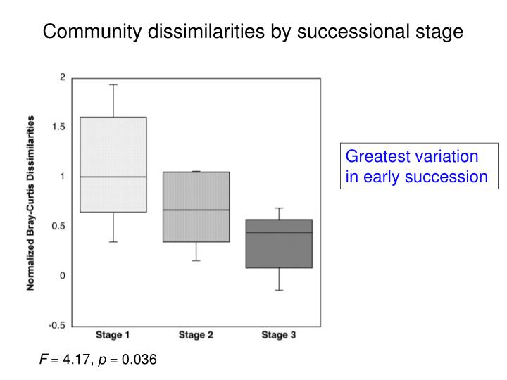Community dissimilarities by successional stage