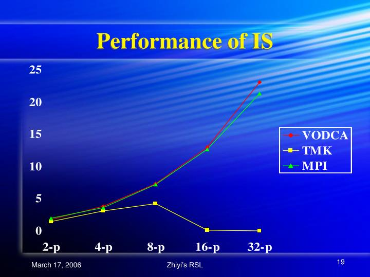 Performance of IS