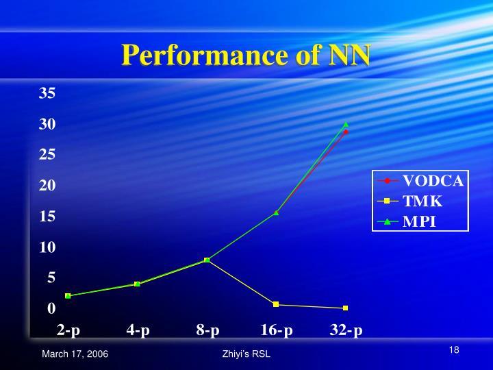 Performance of NN