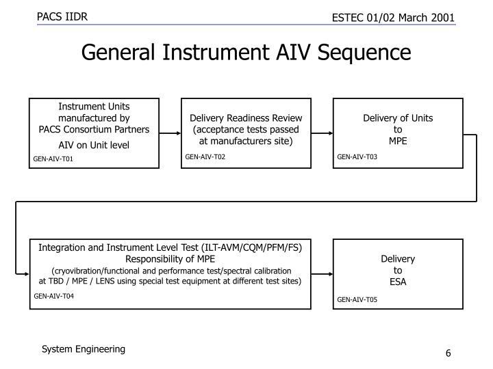 Instrument Units