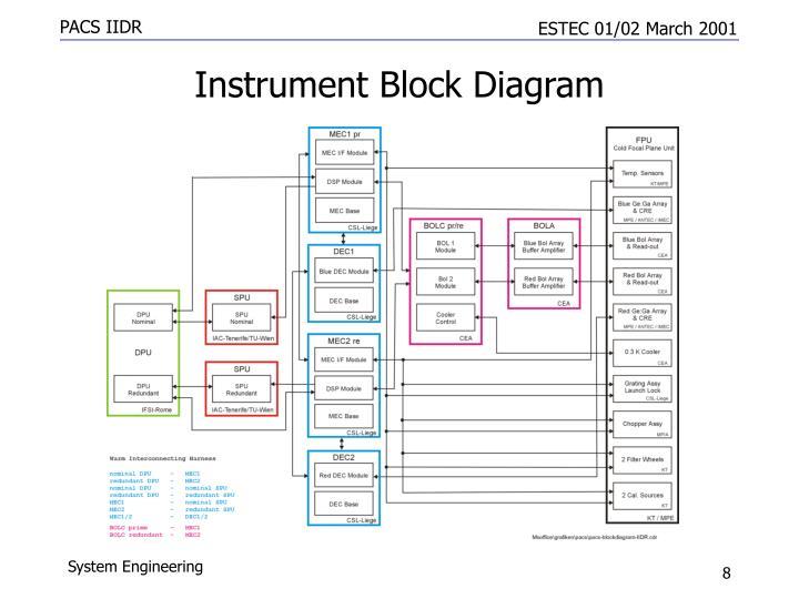 Instrument Block Diagram
