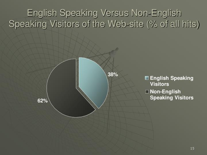 English Speaking Versus Non-English Speaking Visitors of the Web-site (% of all hits)
