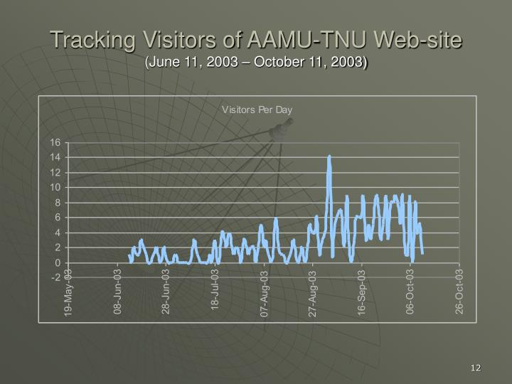 Tracking Visitors of AAMU-TNU Web-site