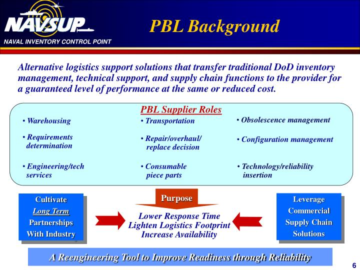 PBL Background