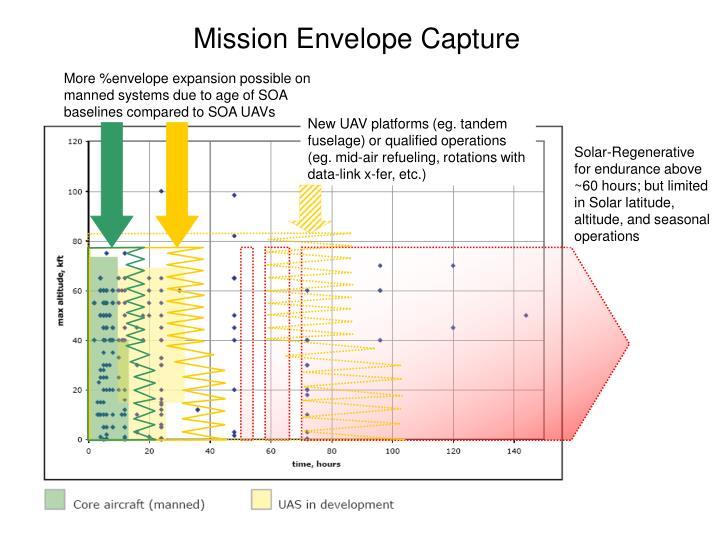 Mission Envelope Capture