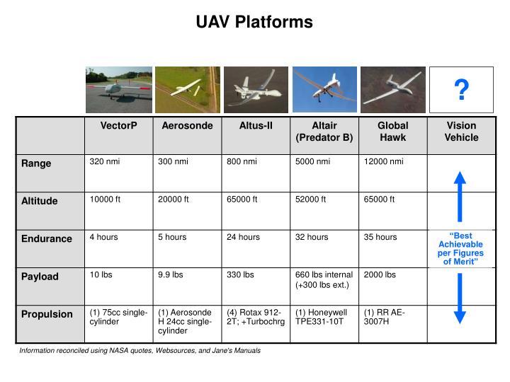 UAV Platforms