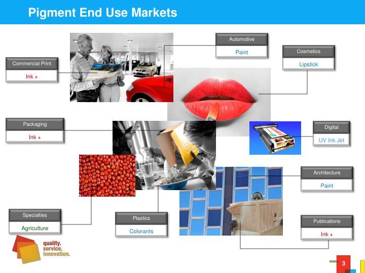 Pigment end use markets