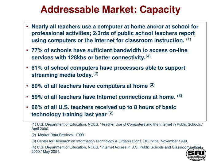Addressable Market: Capacity
