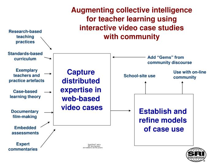 Augmenting collective intelligence