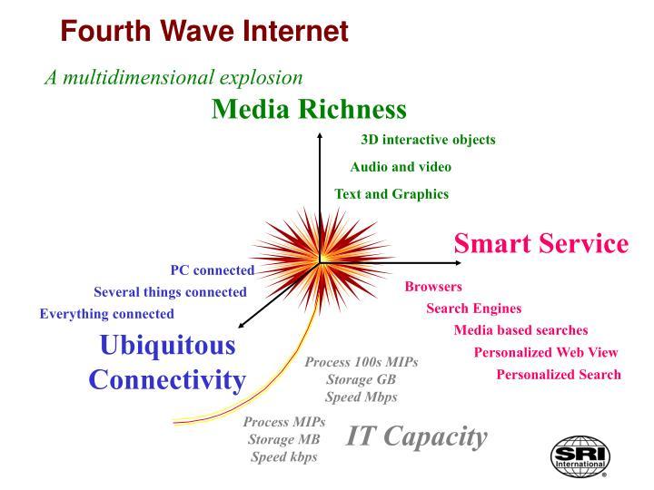 Fourth Wave Internet