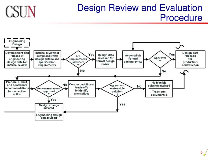 Design Review and Evaluation Procedure