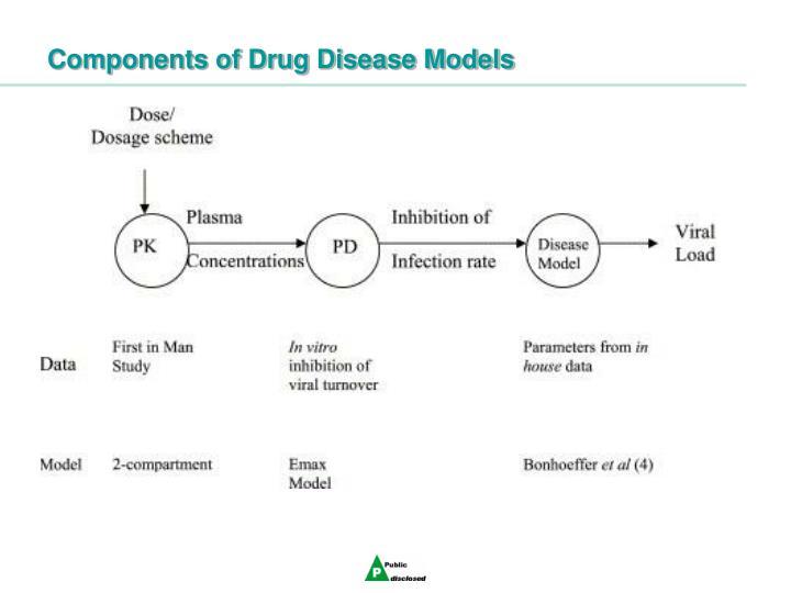 Components of Drug Disease Models