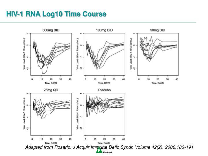 HIV-1 RNA Log10 Time Course