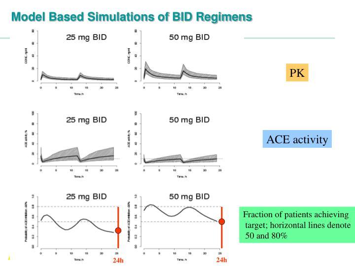 Model Based Simulations of BID Regimens