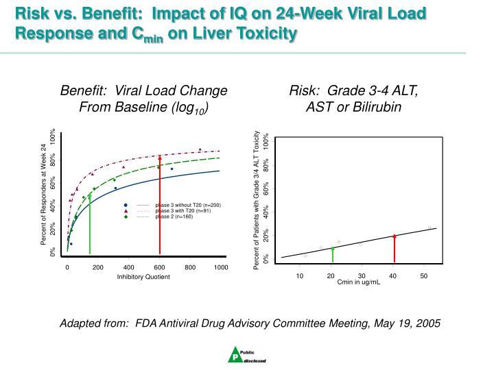 Benefit:  Viral Load Change From Baseline (log
