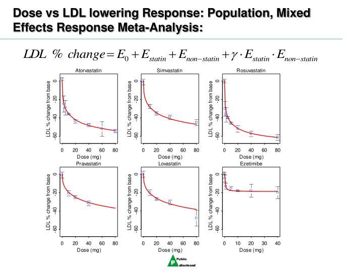 Dose vs LDL lowering Response: Population, Mixed Effects Response Meta-Analysis: