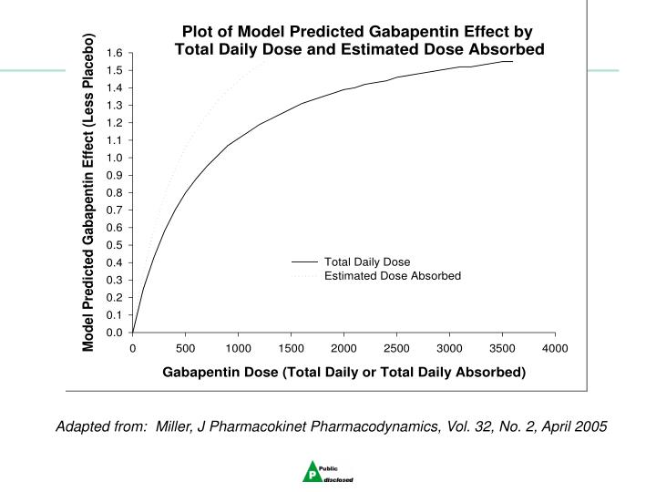 Adapted from:  Miller, J Pharmacokinet Pharmacodynamics, Vol. 32, No. 2, April 2005