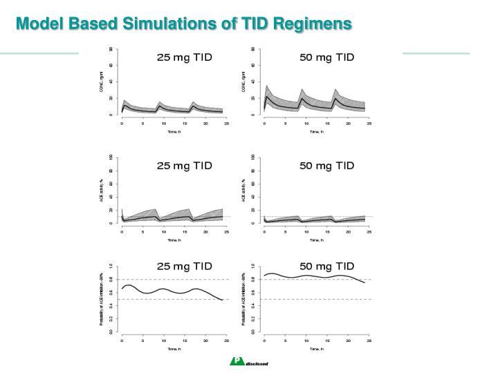 Model Based Simulations of TID Regimens