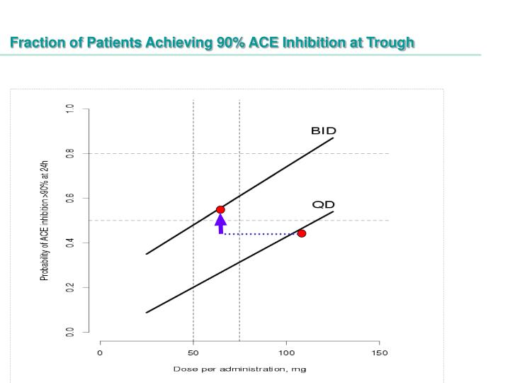 Fraction of Patients Achieving 90% ACE Inhibition at Trough