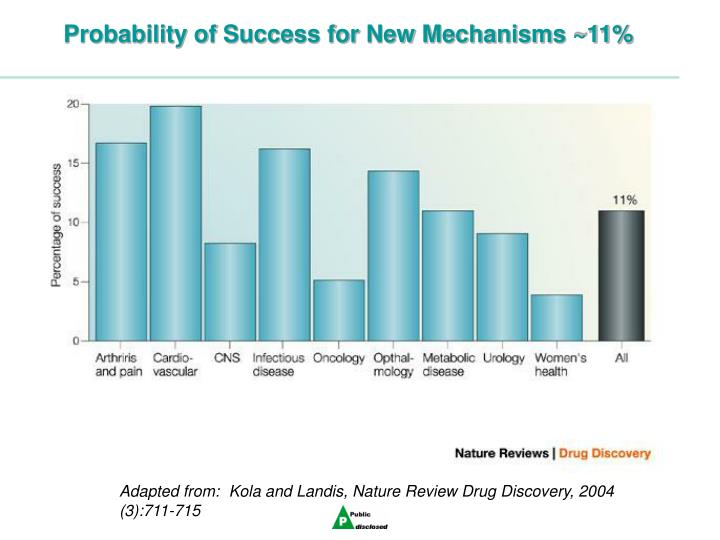 Probability of Success for New Mechanisms ~11%
