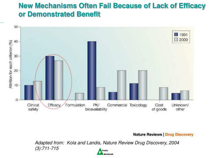 New Mechanisms Often Fail Because of Lack of Efficacy or Demonstrated Benefit