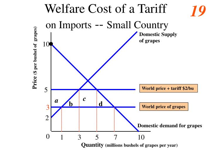 tariffs international trade and tariff