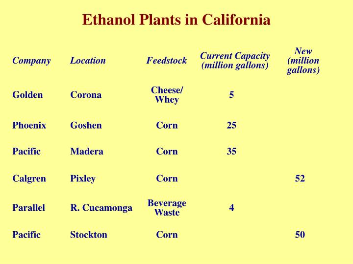 Ethanol Plants in California