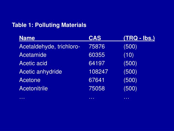 Table 1: Polluting Materials