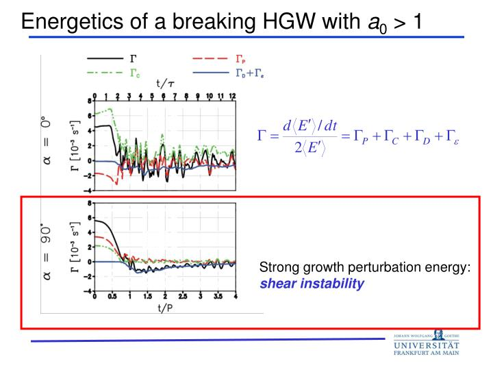 Energetics of a breaking HGW with